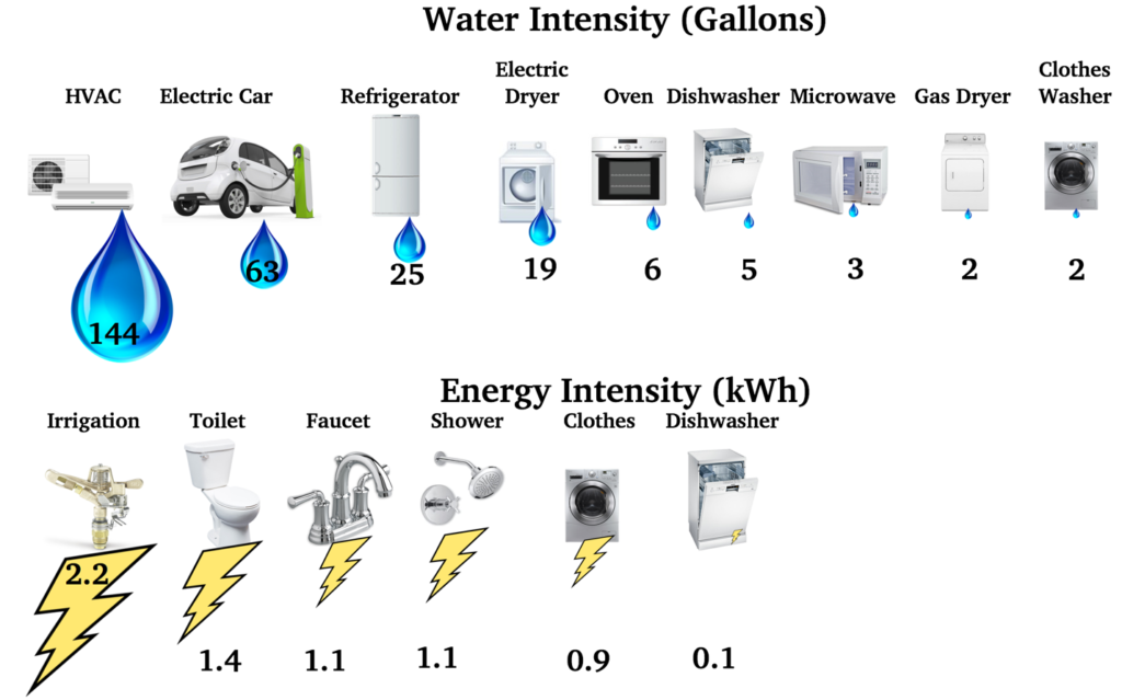 energy-water-intensity-ps-study